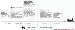 evolution du marketing les cles du marketing