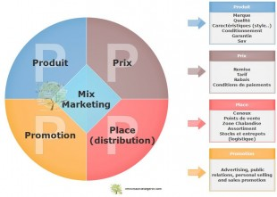 Mix marketing (4Ps)