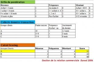 Indicateur RFM