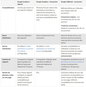 Comparatifs Attribution des conversions Ga et Adw