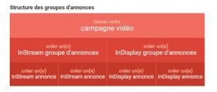 Structure campagne vidéos adwords