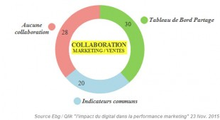 Collaboration Marketing/Ventes