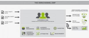 Neustar : Dmp Omni-Chanel