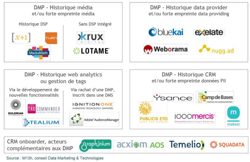DMP - Data Management Platform définition et utilisation