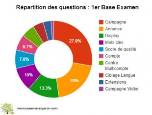 themes-questions-examen-de-base
