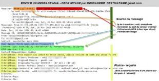 Décryptage envoi mail selon récipiendaire