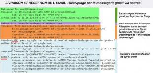Délivrabilite email perçue par recepteur gmail