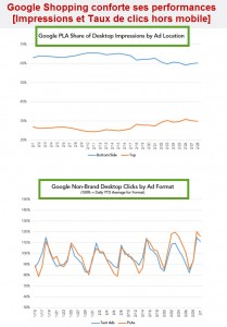 Google shopping et impact nouveau blocs annonces