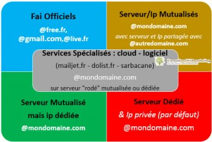 Solutions d' emailing