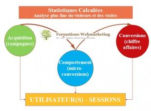 Principes statistiques calculees