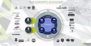 Ecosysteme Esport