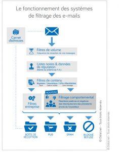 Le parcours d'un message email