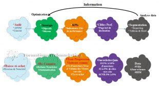 Framework pour organiser sa collecte de data