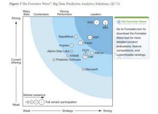 Solutions de Predictive analytics
