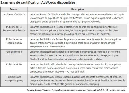 qcms de la certification adwords