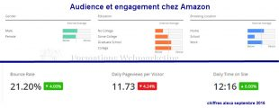 Audience-et-engagement-amazon