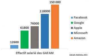 Effectifs des GAFAM
