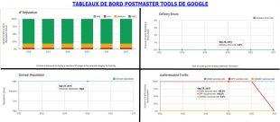 postmaster Tools : tableaux-de-bord