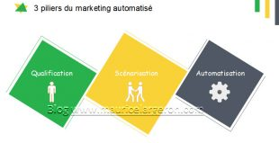 3-piliers-du-marketing-automatise