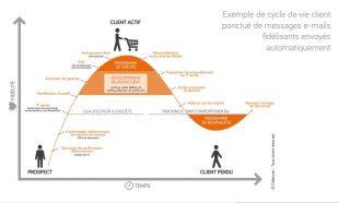 Adaptation au cycle de vie prospect client