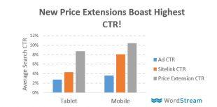 Taux d'engagement-sur-les-extensions-de-prix