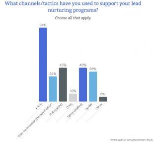 Coordonnerl les canaux de lead génération