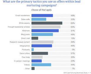 Tactiques-lead-nurtering