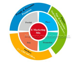7p-du-mix-marketing