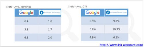 amp-and-ctr dans les serps