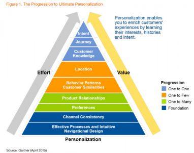 Personnalisation de la relation client