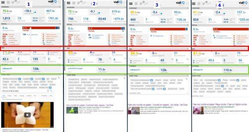 Benchmark sur la requete avec outil vidIq