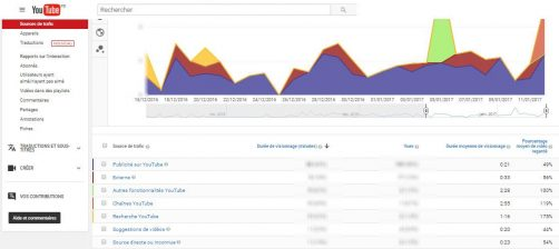 Source de trafic dans youtube
