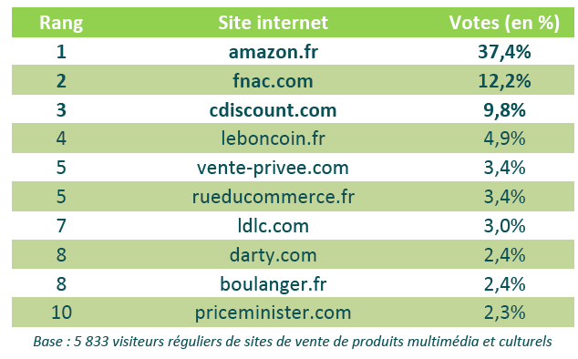 10 sites preferes des francais