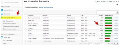 evènement alerte google analytics