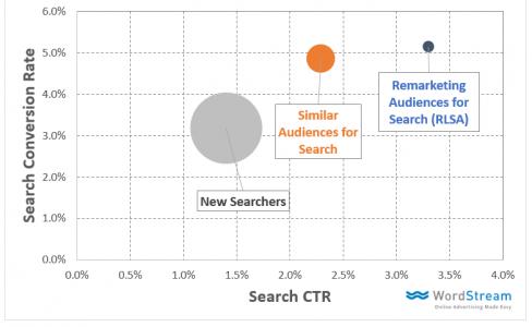 potentiel audience pour les campagnes avec audiences similaires