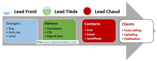 workflow web marketing