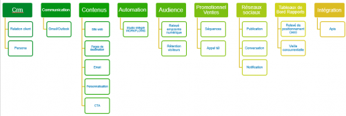 Principales caractéristiques de l'application