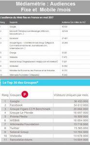 Audiences mensuelles France Internet et Mobile