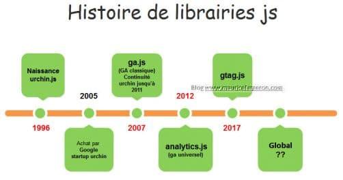 histoire librairies js de google