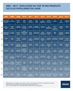 10 ans d'e-commerce : l'évolution du comportement du consommateur