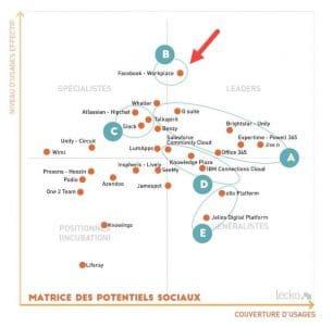 L'univers des réseaux sociaux d'entreprises