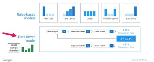 Attribution Data Driven Adwords
