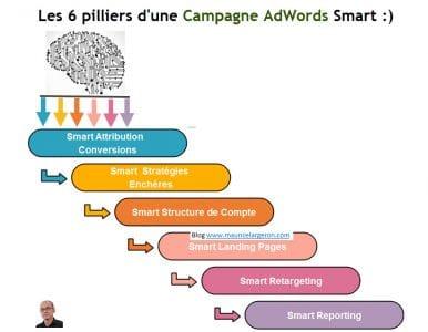 la Smart Attitude pour les campagnes adwords