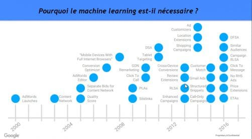 Impératif d'user du machine learning