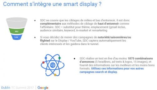 Contexte d'une Smart Display campagne