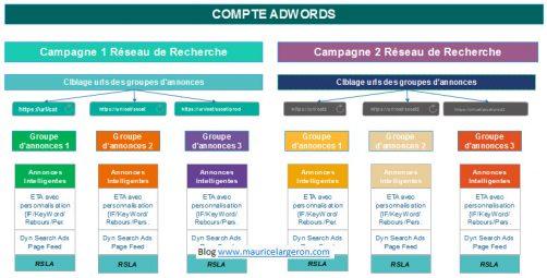Structure de campagne Smart