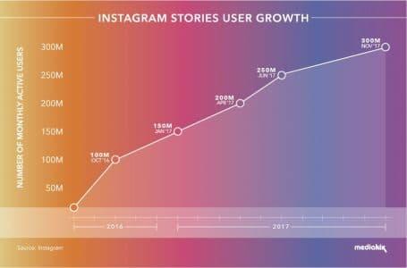 Progression des nstagram-Stories