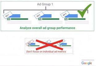 Optimisation d'iun groupe d'annonces