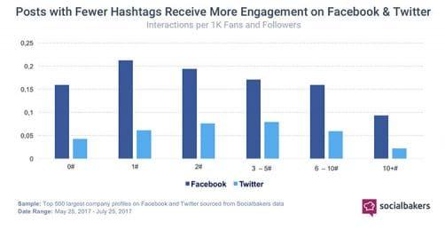 engagement hashtag sur TW et FB