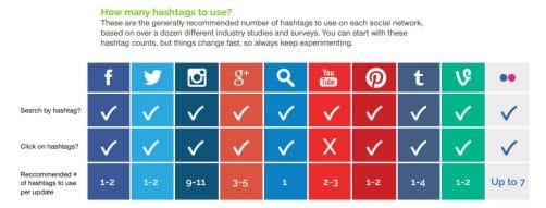 Fréquences d'utilisation du Hashtag